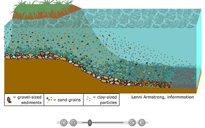 انیمیشن نحوه نهشت رسوبات از رودخانه ها در دریا+مشاهده آنلاین